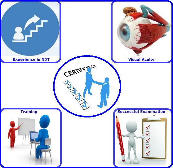 Certification EN-ISO-9712